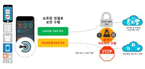 20181010_시만텍_SEP 모바일